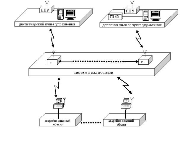 Система сбора данных о